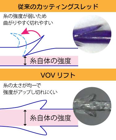 従来のカッティングスレッドとVOVリフトの説明図